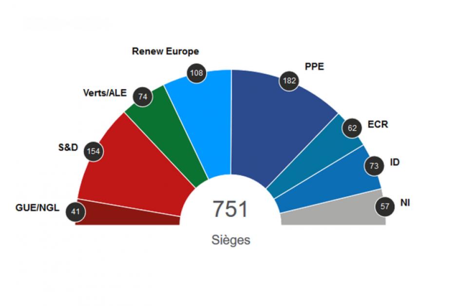 Elections européennes: suite…